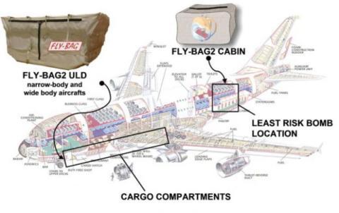 Fly-Bag puede hacer que los aviones sean a prueba de bombas