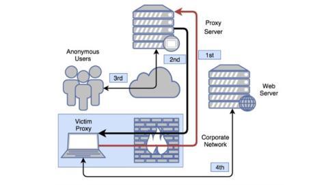 ProxyBack malware