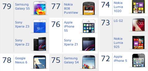 Ranking mejores cámaras de smartphones 2015