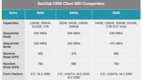 comparación modelos sandisk