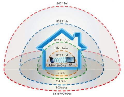 Organigrama diferentes estándares de WiFi