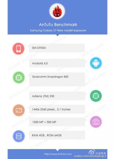 Samsung Galaxy S7 Antutu