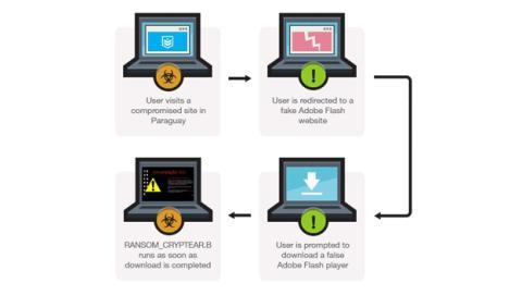 procedimiento Ransom_Cryptear.B