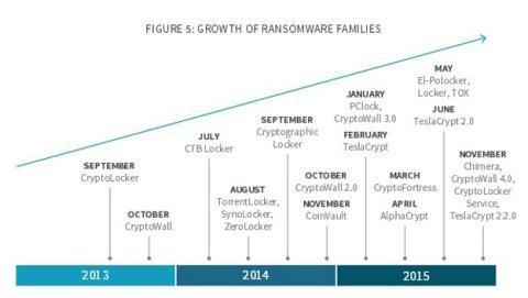 crecimiento ransomware 2015