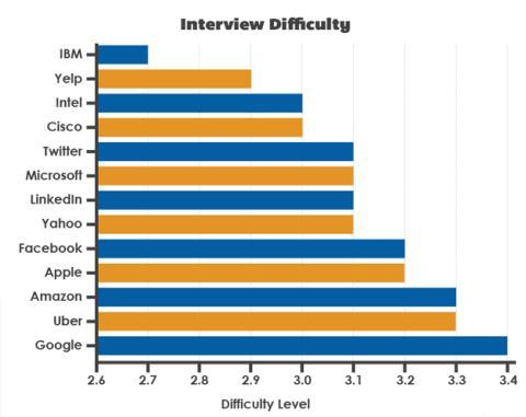 ¿Cómo son las entrevistas en las grandes compañías de Internet?
