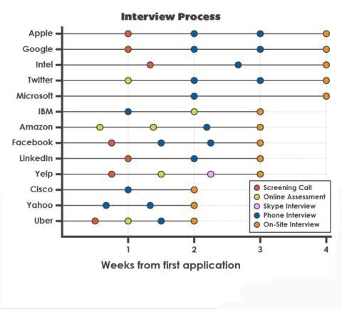 estudio sobre entrevistas de trabajo compañías de internet