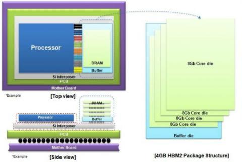 Samsung DRAM HBM2 4 GB