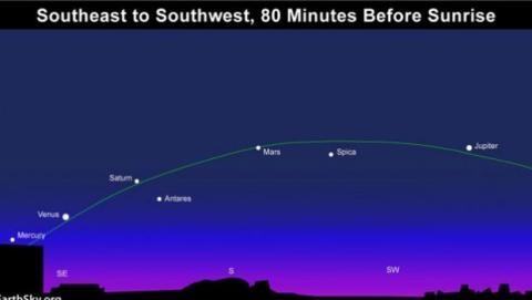 alineamiento planetas sistema solar