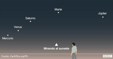 Cómo ver los cinco planetas alineados en el cielo a simple vista