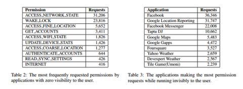 Aplicaciones que más permisos piden en Android