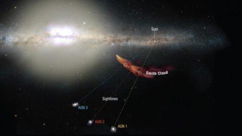 La Nube de Smith cerca de colisionar con La Vía Láctea