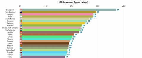 Velocidad 4G España