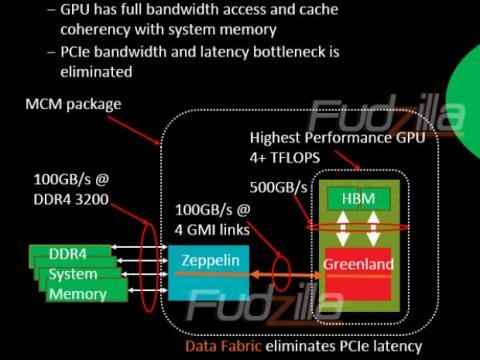Filtración de AMD Zeppelin 32 núcleos