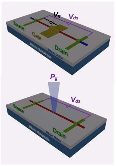 Transistores basados en luz