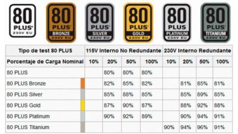 Es recomendable optar por las fuentes de alimentación que cuentan con alguna de las diferentes certificaciones 80+