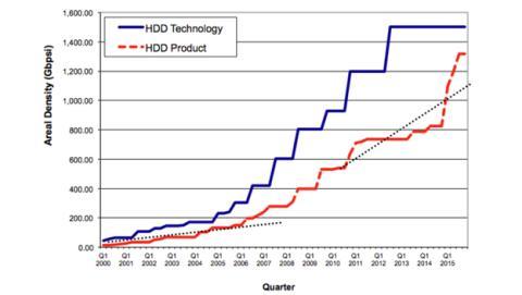 Evolución de la tecnología de almacenamiento magnética