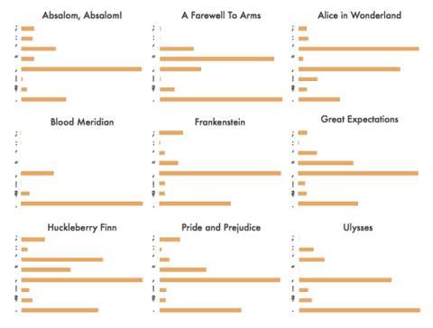 Comparativa entre la puntuación de distintos autores