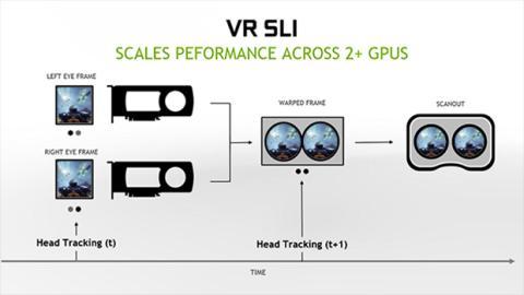 Gamworks SLI VR