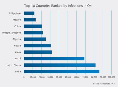 Estadística sobre países más afectados por el malware