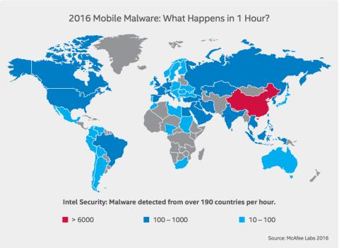 Informe sobre las amenazas móvil