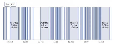 Aplicacion de Facebook para descubrir los hábitos de sueño