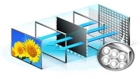 Fabricar paneles LCD tiene un coste realmente bajo, pero este tipo de paneles necesita un elevado consumo energético.