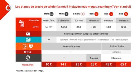 Vodafone subida precios