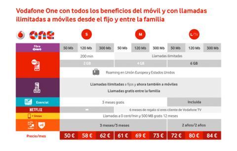 Tarifas Vodafone 2016