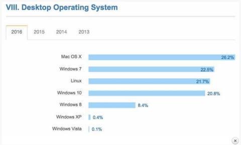Estos son los sistemas operativos favoritos de los programadores