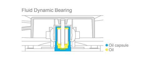 Esquema de rodamiento Fluid Dynamic Bearing