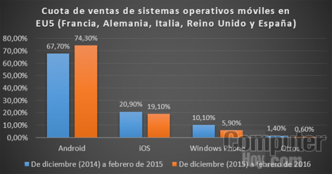 Cuota de venta de sistema operativos móviles en Europa desde diciembre de 2015 a febrero de 2016