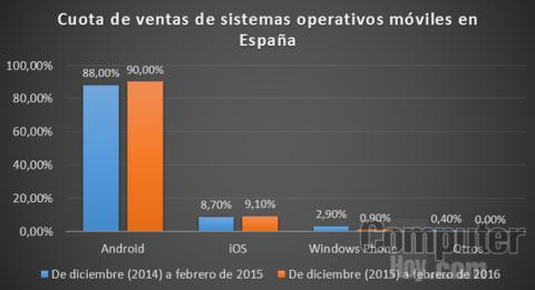 Cuota de venta de sistema operativos móviles en España desde diciembre de 2015 a febrero de 2016
