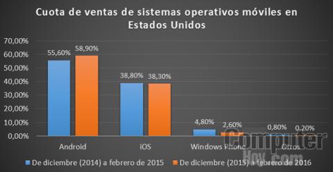 Cuota de venta de sistema operativos móviles en Estados Unidos desde diciembre de 2015 a febrero de 2016