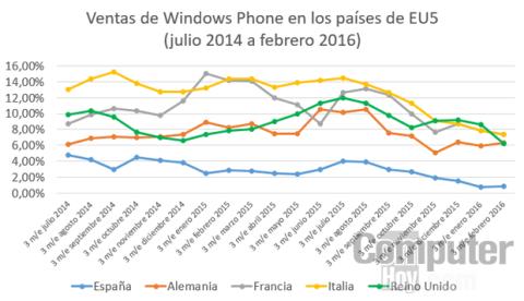 Evolución de las ventas de Windows Phone en Europa durante los últimos 20 meses