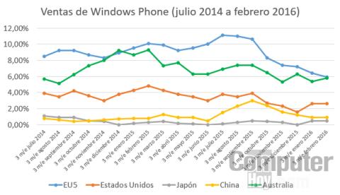 Evolución de las ventas de Windows Phone a nivel global durante los últimos 20 meses
