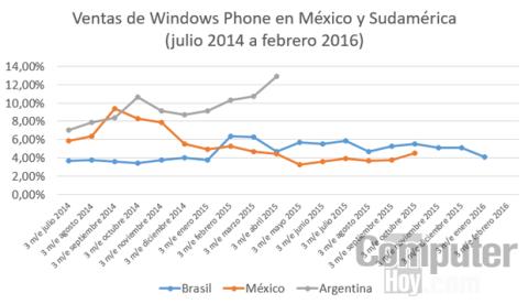 Evolución de las ventas de Windows Phone en México y Sudamérica durante los últimos 20 meses
