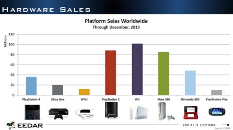 Cifra de ventas de consolas a diciembre de 2015