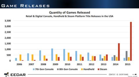 Cantidad de juegos lanzados para cada plataforma