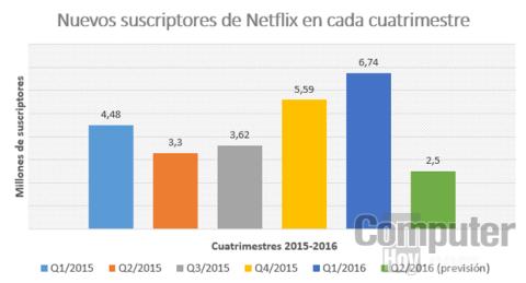 Nuevos suscriptores de Netflix año 2015 y 2016