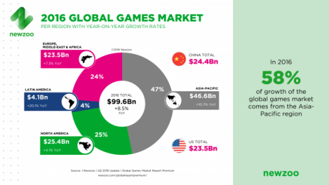 mercado juegos global