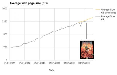 peso medio web doom