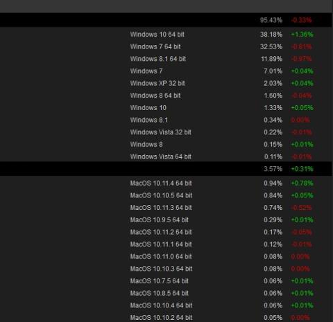 Uso de los diferentes sistemas operativos en Steam