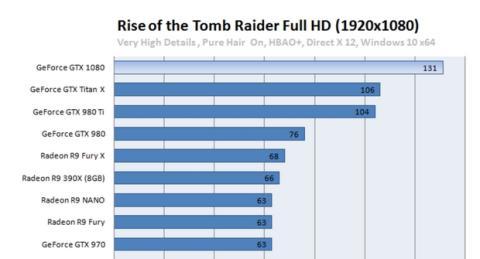 Nvidia GTX 1080: la tecnología tras las gráficas más potentes de la historia