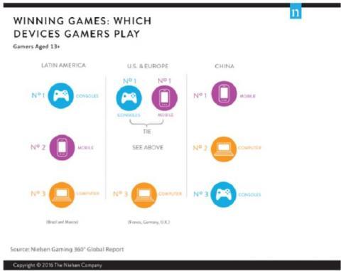 Informe Nielsen videojuegos