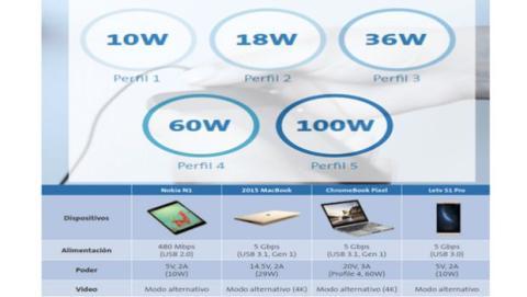 Existen diferentes perfiles de transmisión de energía