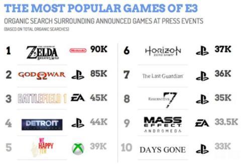 juegos más búsquedas e3 2016
