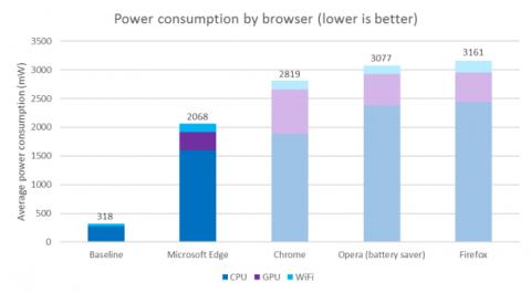 Datos consumo recursos navegadores