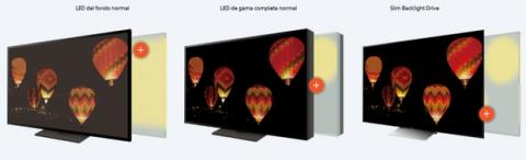 4K HDR: las tecnologías exclusivas de Sony