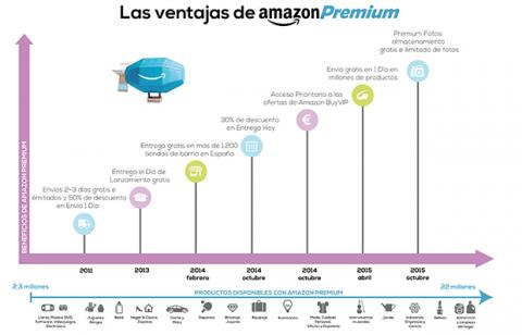 Ventajas Amazon Premium