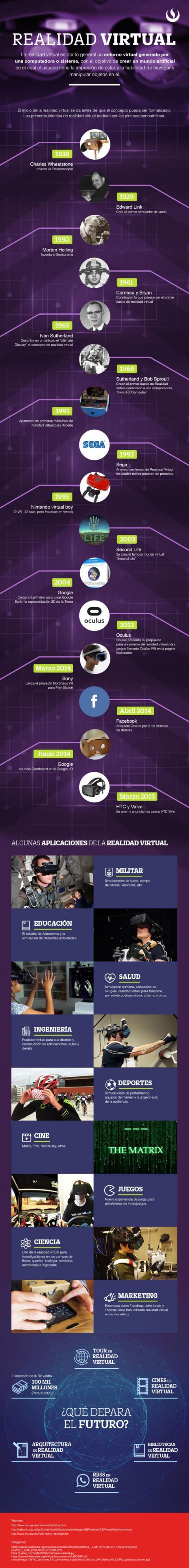 Historia Realidad Virtual